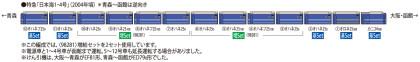日本海編成図