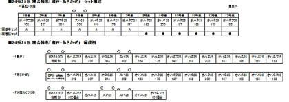 朝風セット車両編成