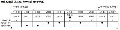 カトーセット編成