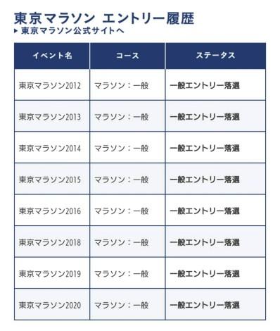 20東京マラソン抽選結果一覧